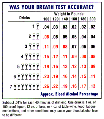 St Patricks Day Drinks Chart Cis Onsite